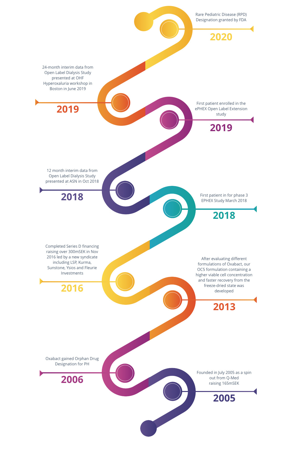 OxThera Timeline updated